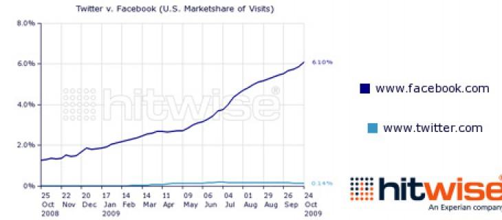 Facebook in crescita e Twitter in calo secondo i dati di Hitwise