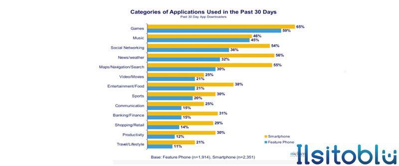 Nielsen-categorie-applicazioni-smartphone