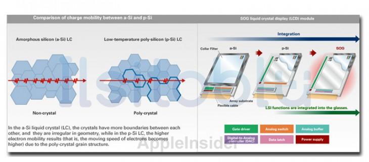 Schermo iPhone 6: nuovo p-SI LCD da Sharp