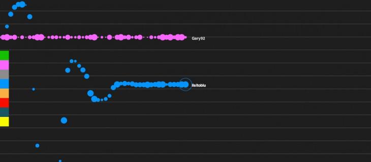 Plink: esperienza musicale multiplayer per fare musica online